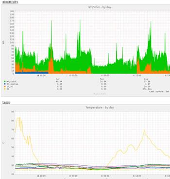 電力消費量と温湿度データロガー画面イメージ